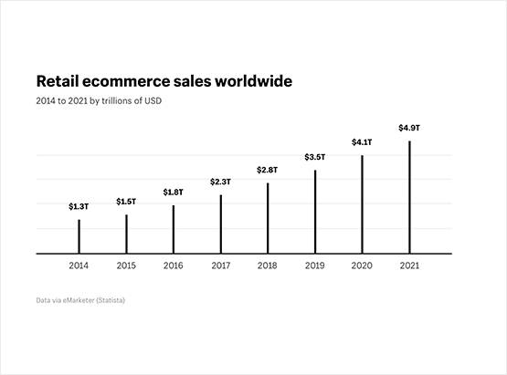 WooCommerce SEO helps you get your share of the booming global retail ecommerce sales.