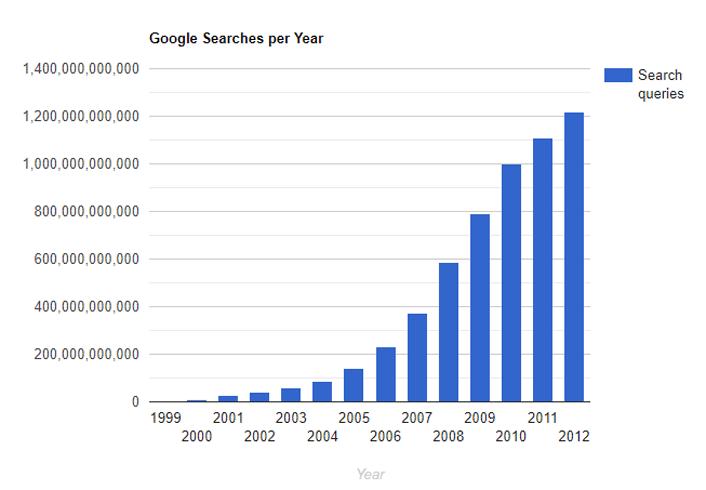 100 SEO Statistics - Google searches per year