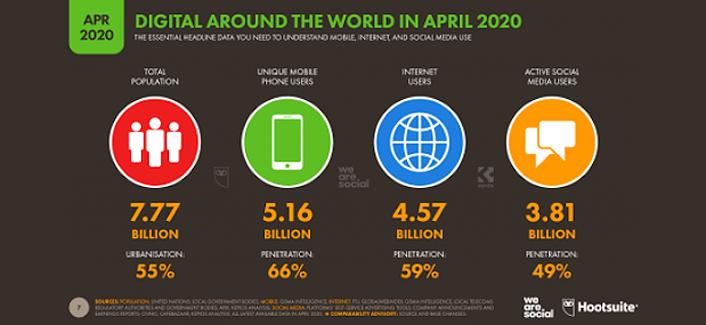 100 SEO Statistics - digital around the world stats