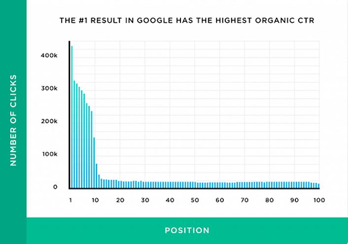 100 SEO Statistics - number of clicks on Google