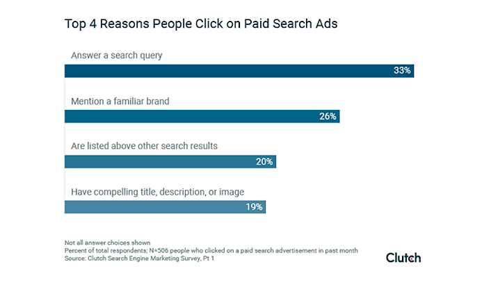 100 SEO Statistics - top 4 reasons people click on paid search ads