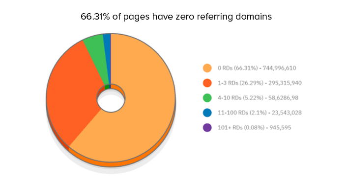 100 SEO Statistics - referring domain stats