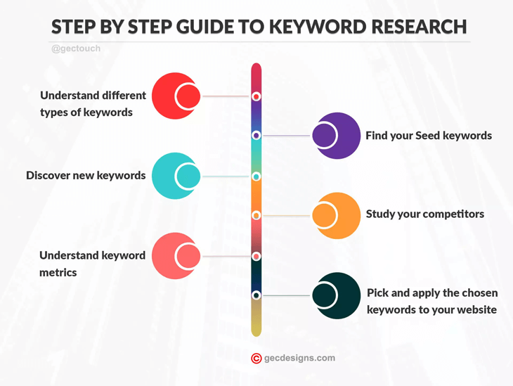 Gecdesigns infographic - step by step guide to keyword research