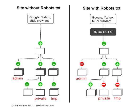 How to easily edit a robots.txt file in WordPress (step by step)