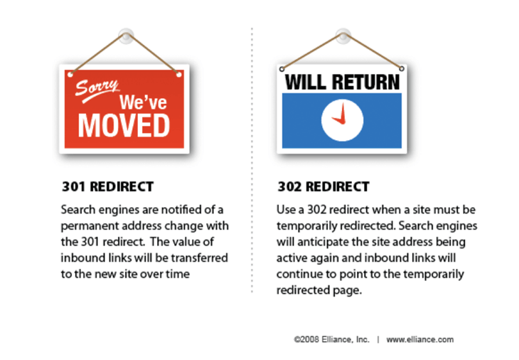 301 redirect infographic by Elliance Inc