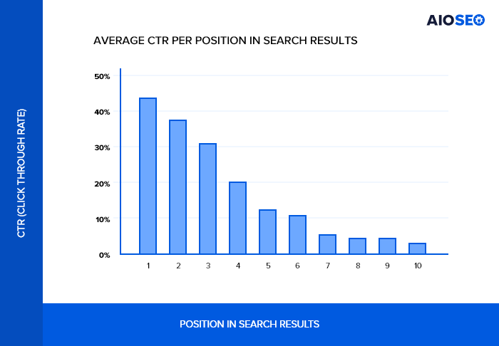 Average CTR per position in search results graph by AIOSEO